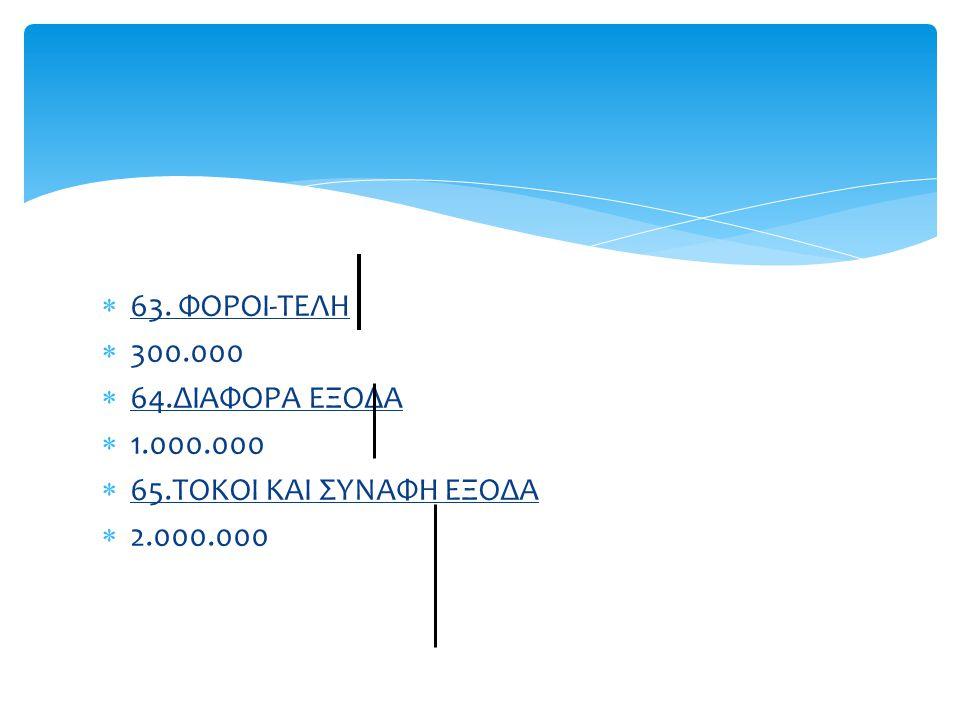  63. ΦΟΡΟΙ-ΤΕΛΗ  300.000  64.ΔΙΑΦΟΡΑ ΕΞΟΔΑ  1.000.000  65.ΤΟΚΟΙ ΚΑΙ ΣΥΝΑΦΗ ΕΞΟΔΑ  2.000.000