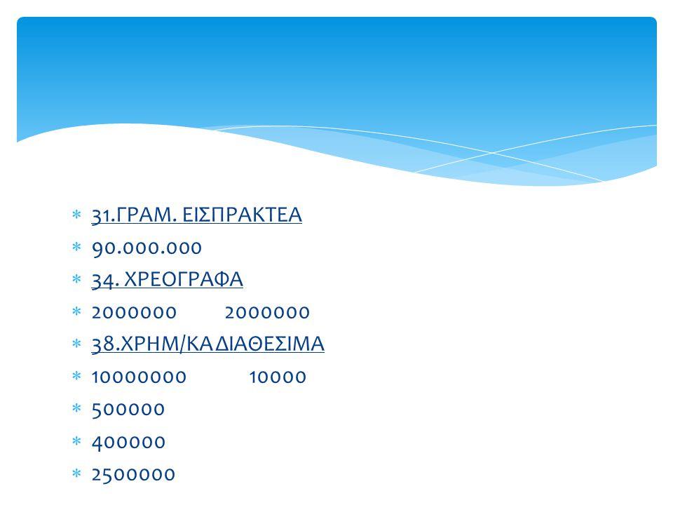 31.ΓΡΑΜ.ΕΙΣΠΡΑΚΤΕΑ  90.000.000  34.