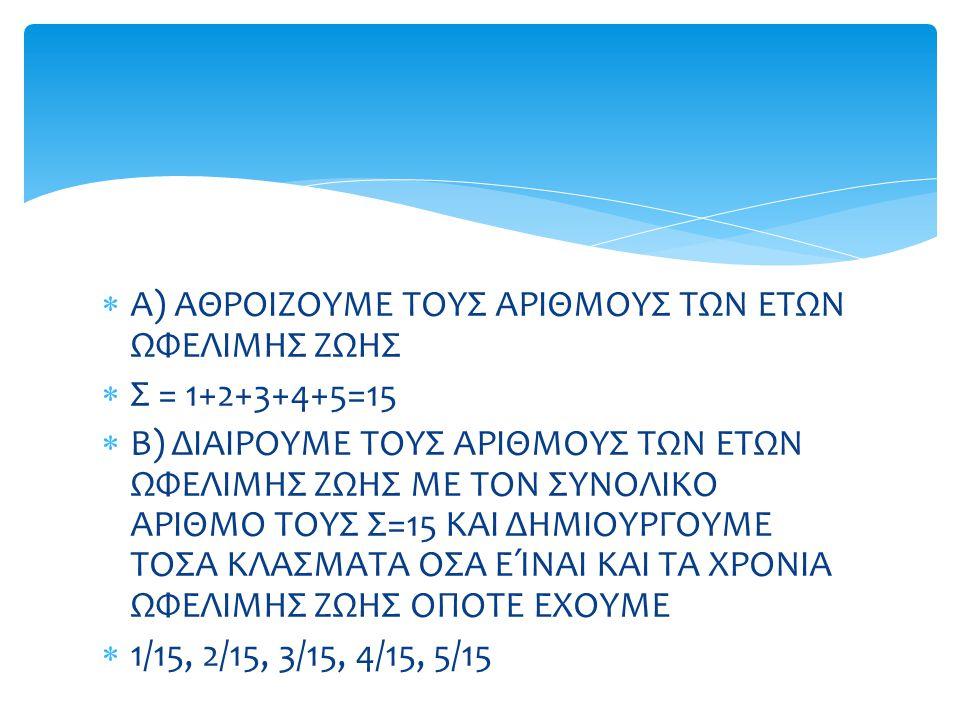  Α) ΑΘΡΟΙΖΟΥΜΕ ΤΟΥΣ ΑΡΙΘΜΟΥΣ ΤΩΝ ΕΤΩΝ ΩΦΕΛΙΜΗΣ ΖΩΗΣ  Σ = 1+2+3+4+5=15  Β) ΔΙΑΙΡΟΥΜΕ ΤΟΥΣ ΑΡΙΘΜΟΥΣ ΤΩΝ ΕΤΩΝ ΩΦΕΛΙΜΗΣ ΖΩΗΣ ΜΕ ΤΟΝ ΣΥΝΟΛΙΚΟ ΑΡΙΘΜΟ ΤΟΥΣ Σ=15 ΚΑΙ ΔΗΜΙΟΥΡΓΟΥΜΕ ΤΟΣΑ ΚΛΑΣΜΑΤΑ ΟΣΑ ΕΊΝΑΙ ΚΑΙ ΤΑ ΧΡΟΝΙΑ ΩΦΕΛΙΜΗΣ ΖΩΗΣ ΟΠΟΤΕ ΕΧΟΥΜΕ  1/15, 2/15, 3/15, 4/15, 5/15