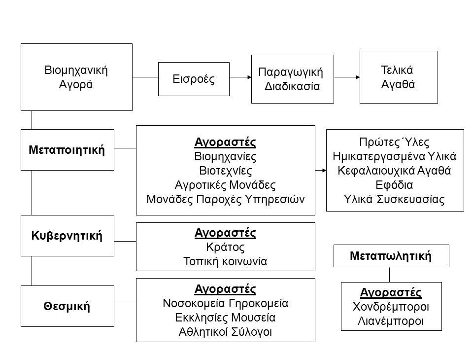 Παραγωγική Διαδικασία Εισροές Τελικά Αγαθά Βιομηχανική Αγορά Μεταποιητική Αγοραστές Βιομηχανίες Βιοτεχνίες Αγροτικές Μονάδες Μονάδες Παροχές Υπηρεσιών