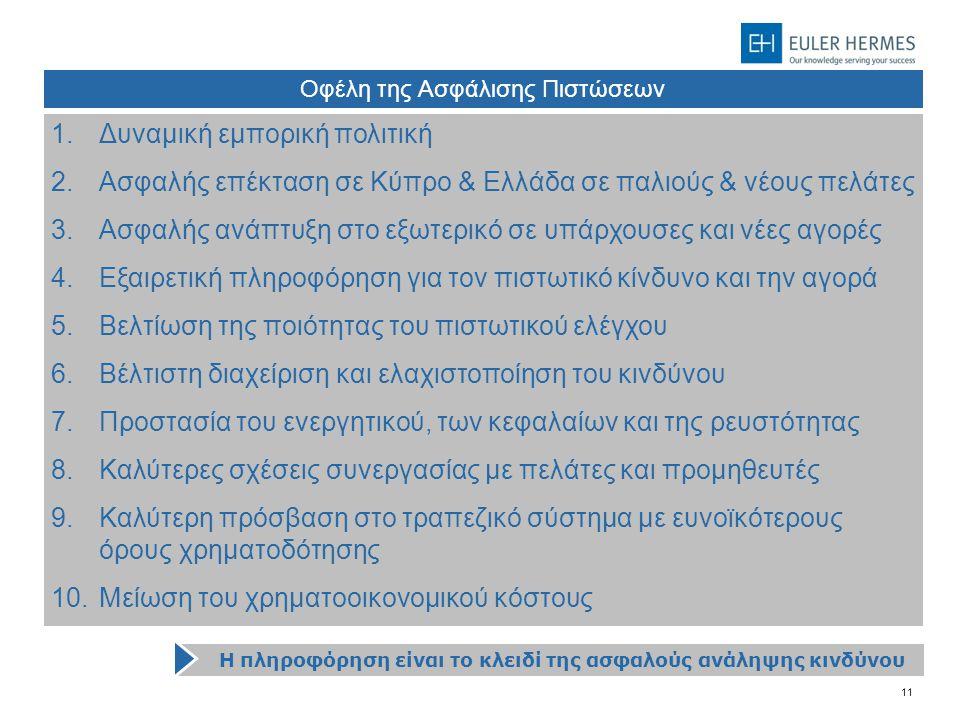 11 Η πληροφόρηση είναι το κλειδί της ασφαλούς ανάληψης κινδύνου Οφέλη της Ασφάλισης Πιστώσεων 1.Δυναμική εμπορική πολιτική 2.Ασφαλής επέκταση σε Κύπρο & Ελλάδα σε παλιούς & νέους πελάτες 3.Ασφαλής ανάπτυξη στο εξωτερικό σε υπάρχουσες και νέες αγορές 4.Εξαιρετική πληροφόρηση για τον πιστωτικό κίνδυνο και την αγορά 5.Βελτίωση της ποιότητας του πιστωτικού ελέγχου 6.Βέλτιστη διαχείριση και ελαχιστοποίηση του κινδύνου 7.Προστασία του ενεργητικού, των κεφαλαίων και της ρευστότητας 8.Καλύτερες σχέσεις συνεργασίας με πελάτες και προμηθευτές 9.Καλύτερη πρόσβαση στο τραπεζικό σύστημα με ευνοϊκότερους όρους χρηματοδότησης 10.Μείωση του χρηματοοικονομικού κόστους