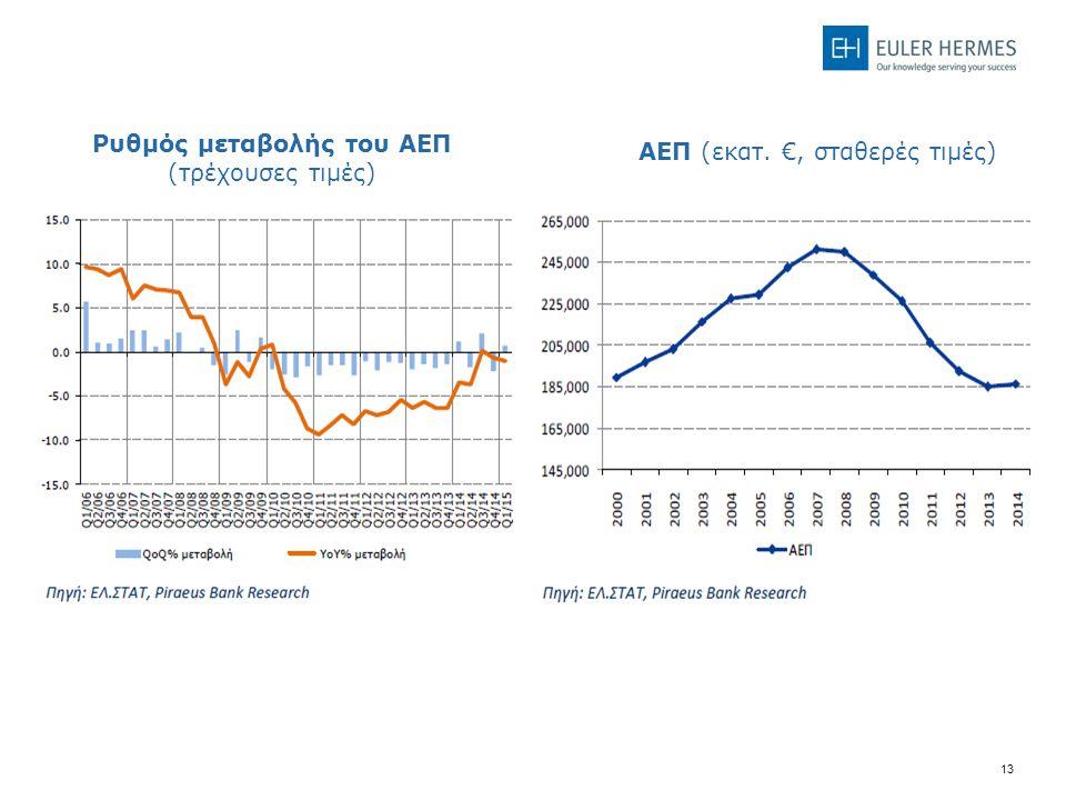 13 Back Up Ρυθμός μεταβολής του ΑΕΠ (τρέχουσες τιμές) ΑΕΠ (εκατ. €, σταθερές τιμές)
