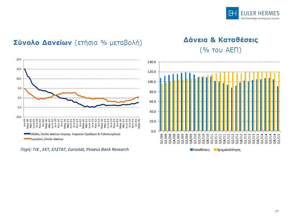 17 Back Up Σύνολο Δανείων (ετήσια % μεταβολή) Δάνεια & Καταθέσεις (% του ΑΕΠ)