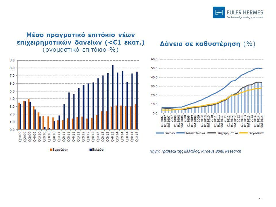 18 Back Up Δάνεια σε καθυστέρηση (%) Μέσο πραγματικό επιτόκιο νέων επιχειρηματικών δανείων (<€1 εκατ.) (ονομαστικό επιτόκιο %)
