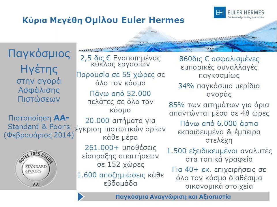 22 Κύρια Μεγέθη Ομίλου Euler Hermes Παγκόσμιος Ηγέτης στην αγορά Ασφάλισης Πιστώσεων 2,5 δις € Ενοποιημένος κύκλος εργασιών Παρουσία σε 55 χώρες σε όλο τον κόσμο Πάνω από 52.000 πελάτες σε όλο τον κόσμο 20.000 αιτήματα για έγκριση πιστωτικών ορίων κάθε μέρα 261.000+ υποθέσεις είσπραξης απαιτήσεων σε 152 χώρες 1.600 αποζημιώσεις κάθε εβδομάδα 860δις € ασφαλισμένες εμπορικές συναλλαγές παγκοσμίως 34% παγκόσμιο μερίδιο αγοράς 85% των αιτημάτων για όρια απαντώνται μέσα σε 48 ώρες Πάνω από 6.000 άρτια εκπαιδευμένα & έμπειρα στελέχη 1.500 εξειδικευμένοι αναλυτές στα τοπικά γραφεία Για 40+ εκ.