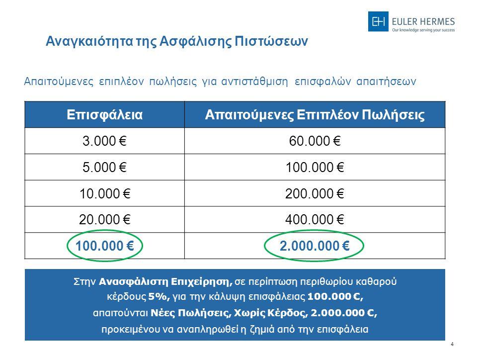 4 Απαιτούμενες επιπλέον πωλήσεις για αντιστάθμιση επισφαλών απαιτήσεων ΕπισφάλειαΑπαιτούμενες Επιπλέον Πωλήσεις 3.000 €60.000 € 5.000 €100.000 € 10.000 €200.000 € 20.000 €400.000 € 100.000 €2.000.000 € Αναγκαιότητα της Ασφάλισης Πιστώσεων Στην Ανασφάλιστη Επιχείρηση, σε περίπτωση περιθωρίου καθαρού κέρδους 5%, για την κάλυψη επισφάλειας 100.000 €, απαιτούνται Νέες Πωλήσεις, Χωρίς Κέρδος, 2.000.000 €, προκειμένου να αναπληρωθεί η ζημιά από την επισφάλεια