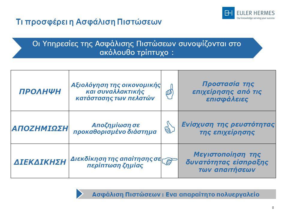 8 Οι Υπηρεσίες της Ασφάλισης Πιστώσεων συνοψίζονται στο ακόλουθο τρίπτυχο : ΠΡΟΛΗΨΗ Αξιολόγηση της οικονομικής και συναλλακτικής κατάστασης των πελατών  Προστασία της επιχείρησης από τις επισφάλειες ΑΠΟΖΗΜΙΩΣΗ Αποζημίωση σε προκαθορισμένο διάστημα  Ενίσχυση της ρευστότητας της επιχείρησης ΔΙΕΚΔΙΚΗΣΗ Διεκδίκηση της απαίτησης σε περίπτωση ζημίας  Μεγιστοποίηση της δυνατότητας είσπραξης των απαιτήσεων Ασφάλιση Πιστώσεων : Ενα απαραίτητο πολυεργαλείο Τι προσφέρει η Ασφάλιση Πιστώσεων