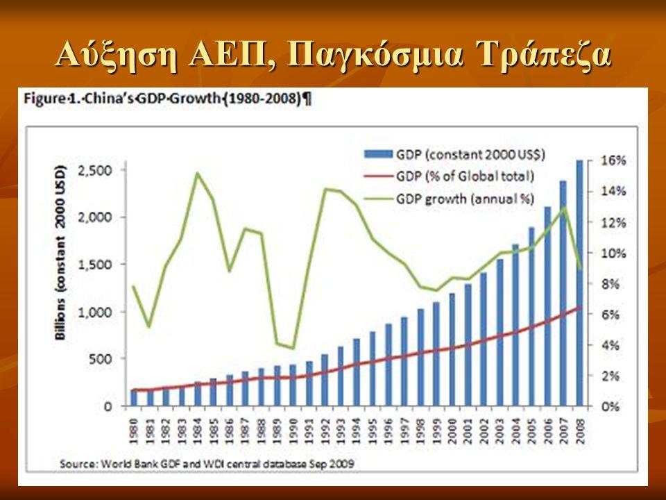 Αύξηση ΑΕΠ, Παγκόσμια Τράπεζα