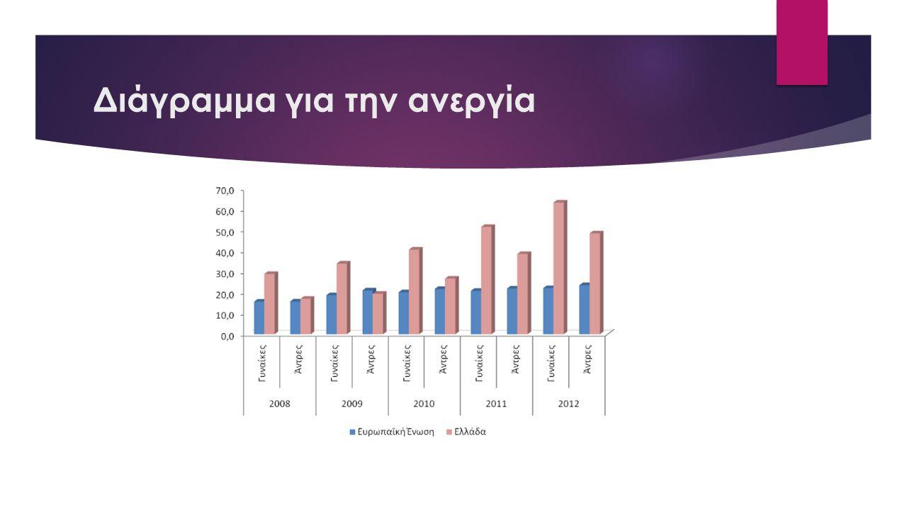 Διάγραμμα για την ανεργία