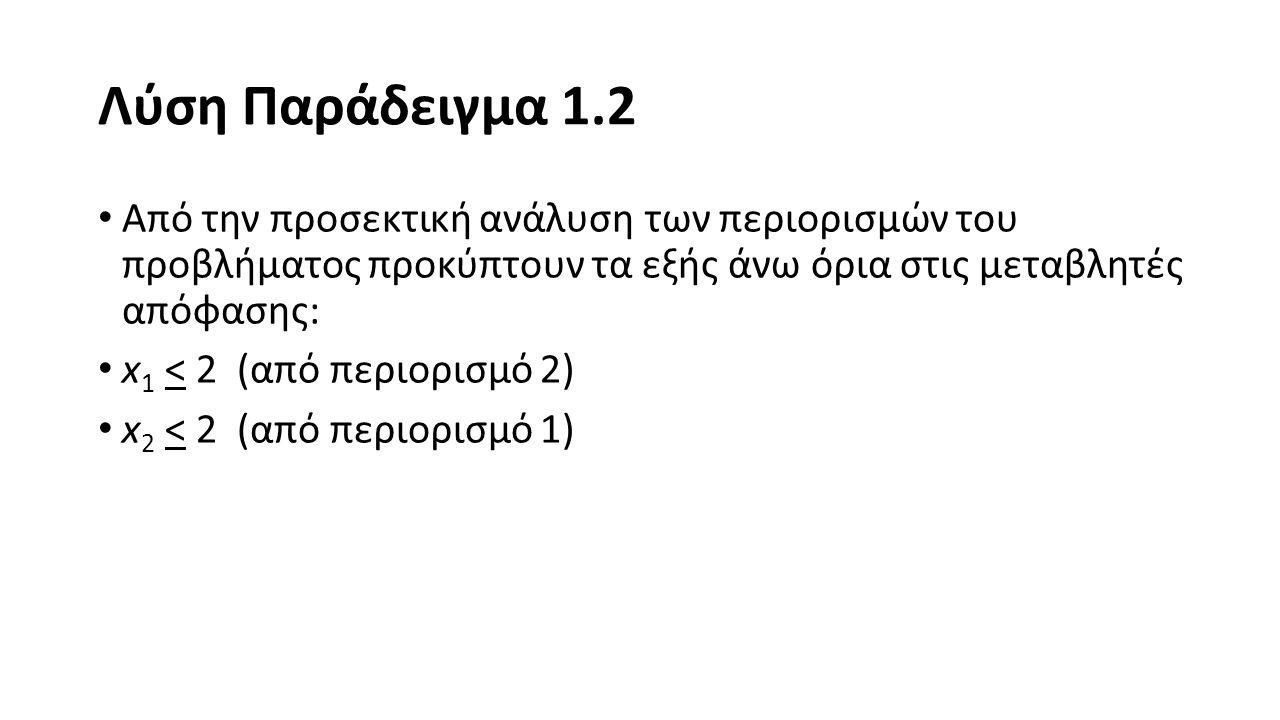 Λύση Παράδειγμα 1.2 Από την προσεκτική ανάλυση των περιορισμών του προβλήματος προκύπτουν τα εξής άνω όρια στις μεταβλητές απόφασης: x 1 < 2 (από περιορισμό 2) x 2 < 2 (από περιορισμό 1)