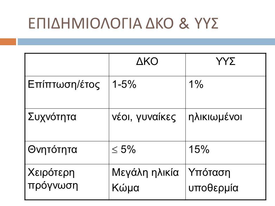 ΕΠΙΔΗΜΙΟΛΟΓΙΑ ΔΚΟ & ΥΥΣ ΔΚΟΥΥΣ Επίπτωση/έτος1-5%1% Συχνότητανέοι, γυναίκεςηλικιωμένοι Θνητότητα  5% 15% Χειρότερη πρόγνωση Μεγάλη ηλικία Κώμα Υπόταση υποθερμία