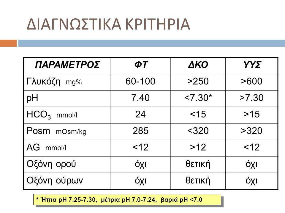 ΔΙΑΓΝΩΣΤΙΚΑ ΚΡΙΤΗΡΙΑ ΠΑΡΑΜΕΤΡΟΣΦΤΔΚΟΥΥΣ Γλυκόζη mg% 60-100>250>600 pH7.40<7.30*>7.30 HCO 3 mmol/l 2424<15>15 Posm mOsm/kg 285285<320>320 AG mmol/l <12>12<12 Οξόνη ορούόχιθετικήόχι Οξόνη ούρωνόχιθετικήόχι * Ήπια pH 7.25-7.30, μέτρια pH 7.0-7.24, βαριά pH <7.0