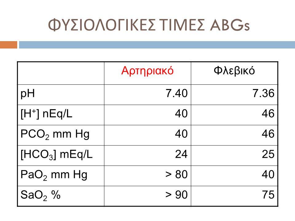 ΦΥΣΙΟΛΟΓΙΚΕΣ ΤΙΜΕΣ ABGs ΑρτηριακόΦλεβικό pH 7.407.36 [H + ] nEq/L40404646 PCO 2 mm Hg40404646 [HCO 3 ] mEq/L24242525 PaO 2 mm Hg> 8040 SaO 2 %> 9075