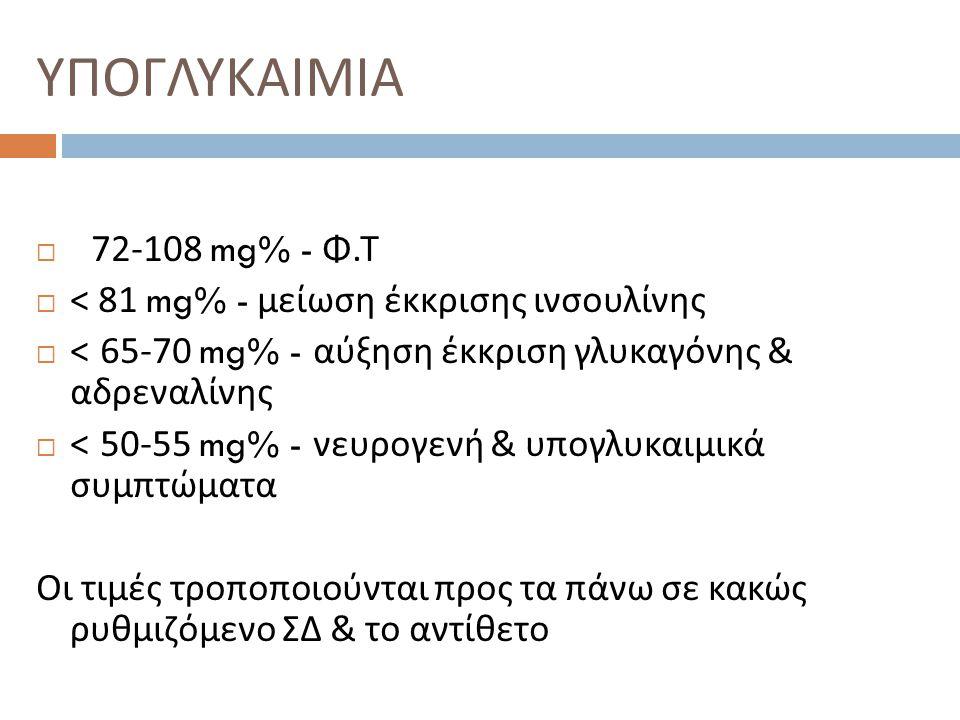 ΥΠΟΓΛΥΚΑΙΜΙΑ  72-108 mg% - Φ. Τ  < 81 mg% - μείωση έκκρισης ινσουλίνης  < 65-70 mg% - αύξηση έκκριση γλυκαγόνης & αδρεναλίνης  < 50-55 mg% - νευρο