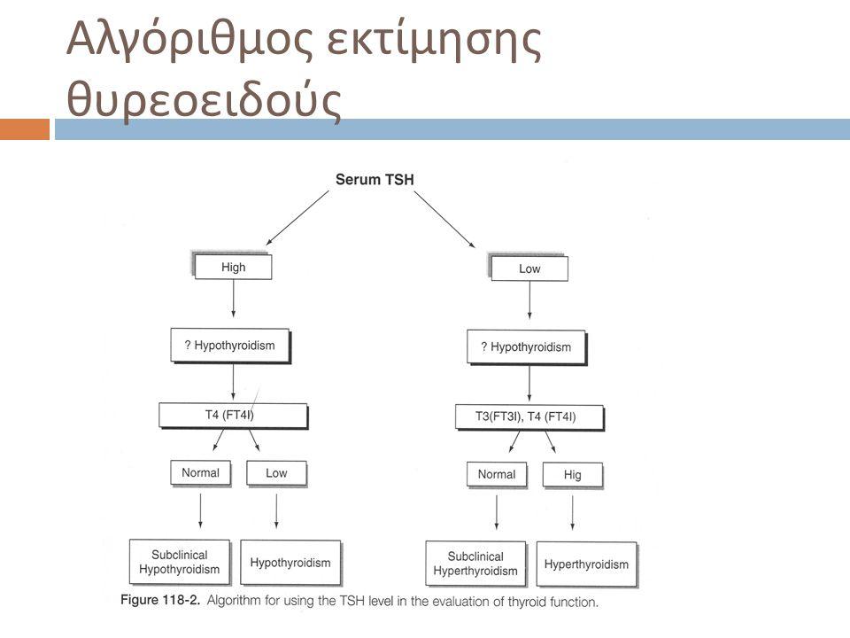 Αλγόριθμος εκτίμησης θυρεοειδούς