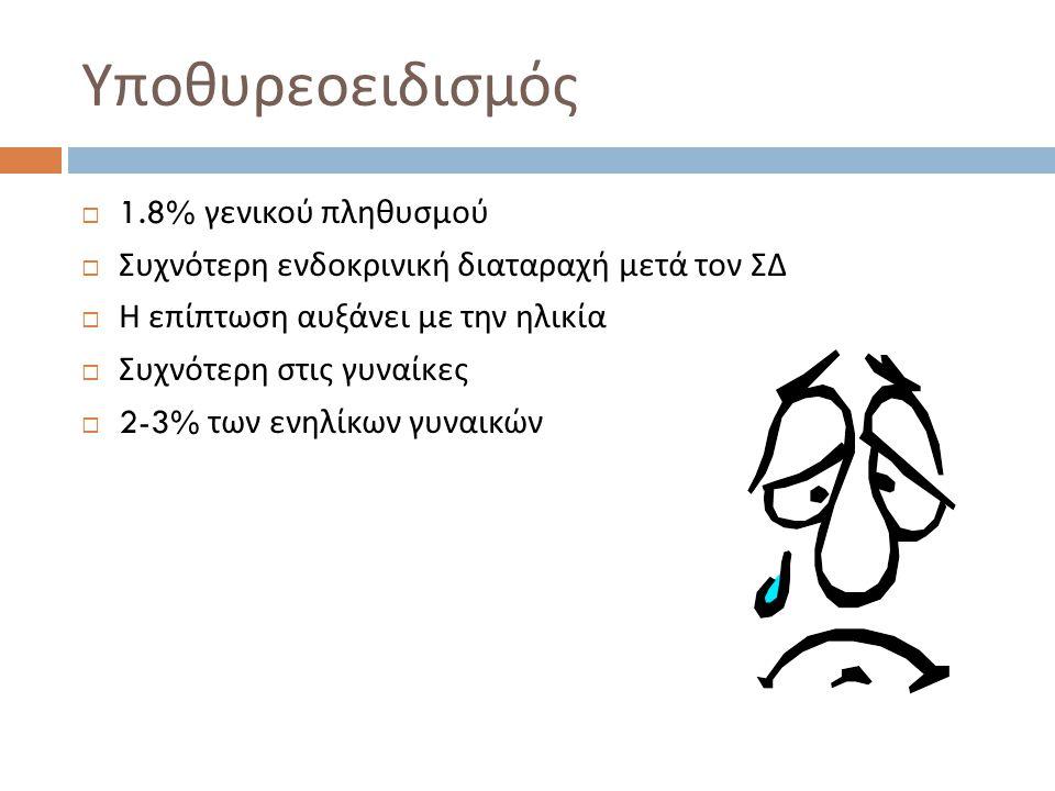 Υποθυρεοειδισμός  1.8% γενικού πληθυσμού  Συχνότερη ενδοκρινική διαταραχή μετά τον ΣΔ  Η επίπτωση αυξάνει με την ηλικία  Συχνότερη στις γυναίκες  2-3% των ενηλίκων γυναικών