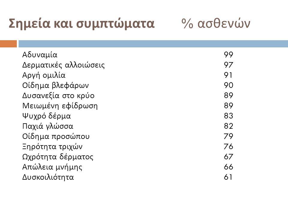 Σημεία και συμπτώματα % ασθενών Αδυναμία 99 Δερματικές αλλοιώσεις 97 Αργή ομιλία 91 Οίδημα βλεφάρων 90 Δυσανεξία στο κρύο 89 Μειωμένη εφίδρωση 89 Ψυχρ