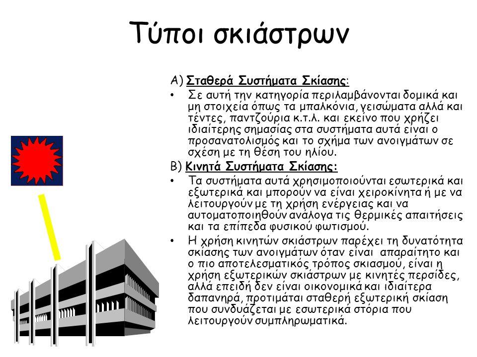 Τύποι σκιάστρων Α) Σταθερά Συστήματα Σκίασης: Σε αυτή την κατηγορία περιλαμβάνονται δομικά και μη στοιχεία όπως τα μπαλκόνια, γεισώματα αλλά και τέντε