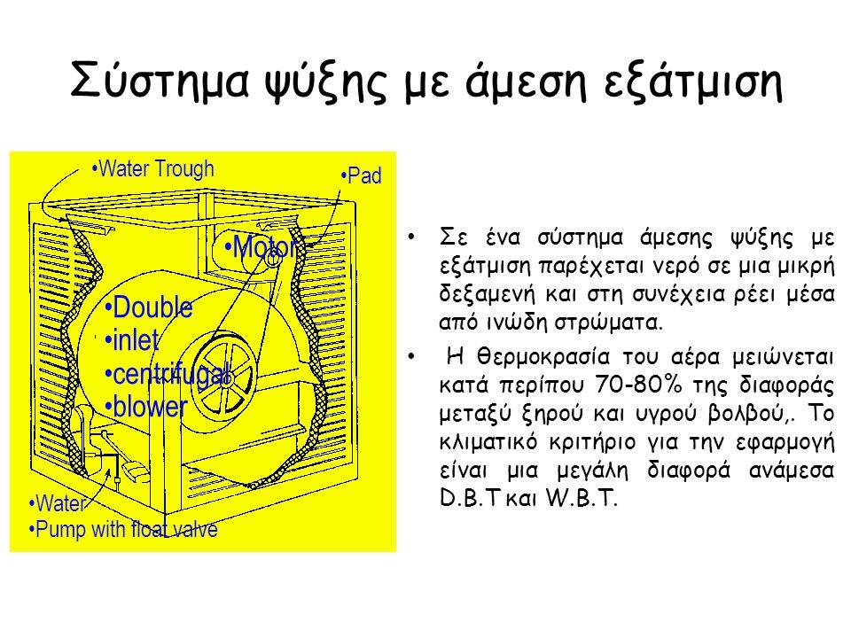 Σύστημα ψύξης με άμεση εξάτμιση Double inlet centrifugal blower Motor Water Pump with float valve Pad Water Trough Σε ένα σύστημα άμεσης ψύξης με εξάτ