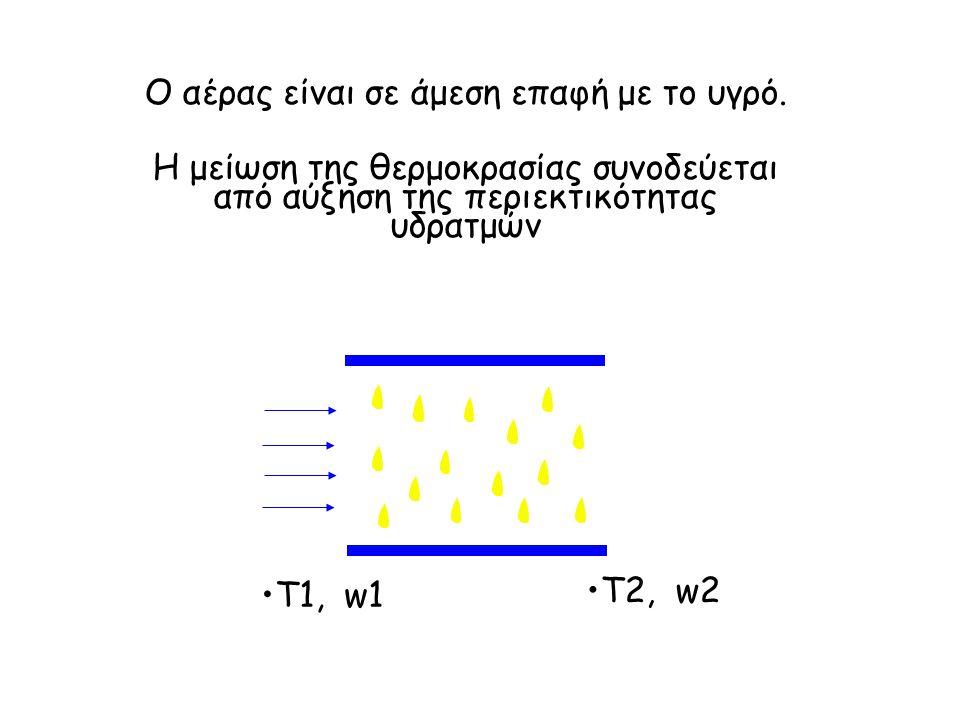 Ο αέρας είναι σε άμεση επαφή με το υγρό. Η μείωση της θερμοκρασίας συνοδεύεται από αύξηση της περιεκτικότητας υδρατμών T1, w1 T2, w2