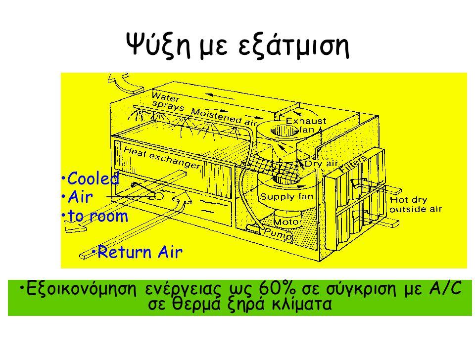 Ψύξη με εξάτμιση Return Air Cooled Air to room Εξοικονόμηση ενέργειας ως 60% σε σύγκριση με A/C σε θερμά ξηρά κλίματα