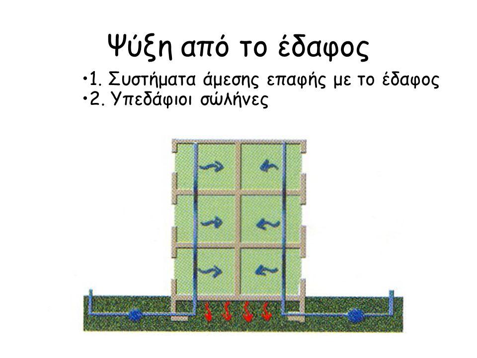 Ψύξη από το έδαφος 1. Συστήματα άμεσης επαφής με το έδαφος 2. Υπεδάφιοι σώλήνες