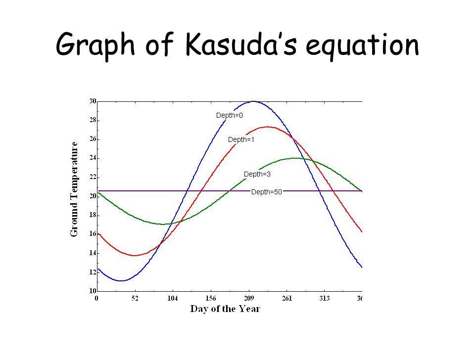 Graph of Kasuda's equation