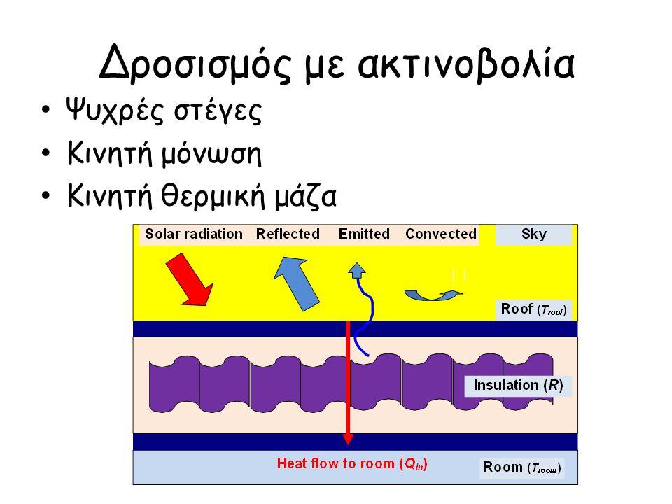 Δροσισμός με ακτινοβολία Ψυχρές στέγες Κινητή μόνωση Κινητή θερμική μάζα