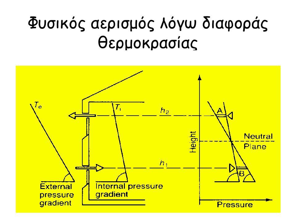 Φυσικός αερισμός λόγω διαφοράς θερμοκρασίας