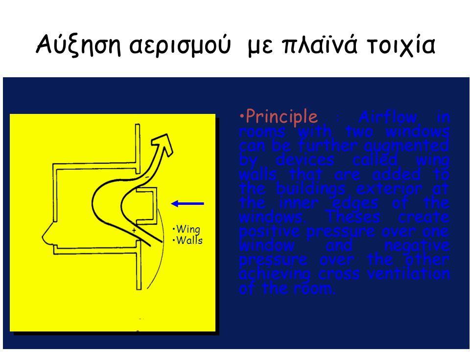 Αύξηση αερισμού με πλαϊνά τοιχία A APs Principle : Airflow in rooms with two windows can be further augmented by devices called wing walls that are ad