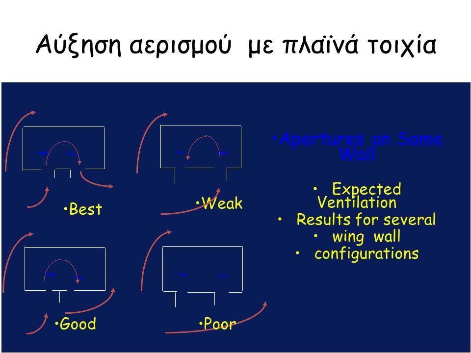 Αύξηση αερισμού με πλαϊνά τοιχία a A APs + Best Good + - Weak Poor - - Apertures on Same Wall Expected Ventilation Results for several wing wall confi