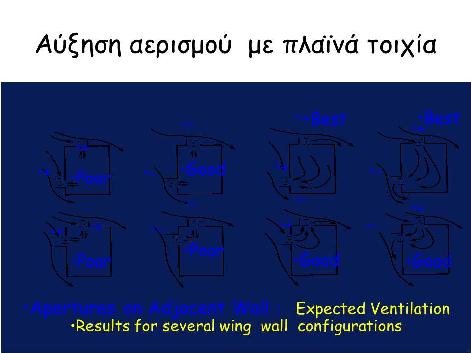Αύξηση αερισμού με πλαϊνά τοιχία Poor Amm APs Apertures on Adjacent Wall : Expected Ventilation Results for several wing wall configurations + + + + +