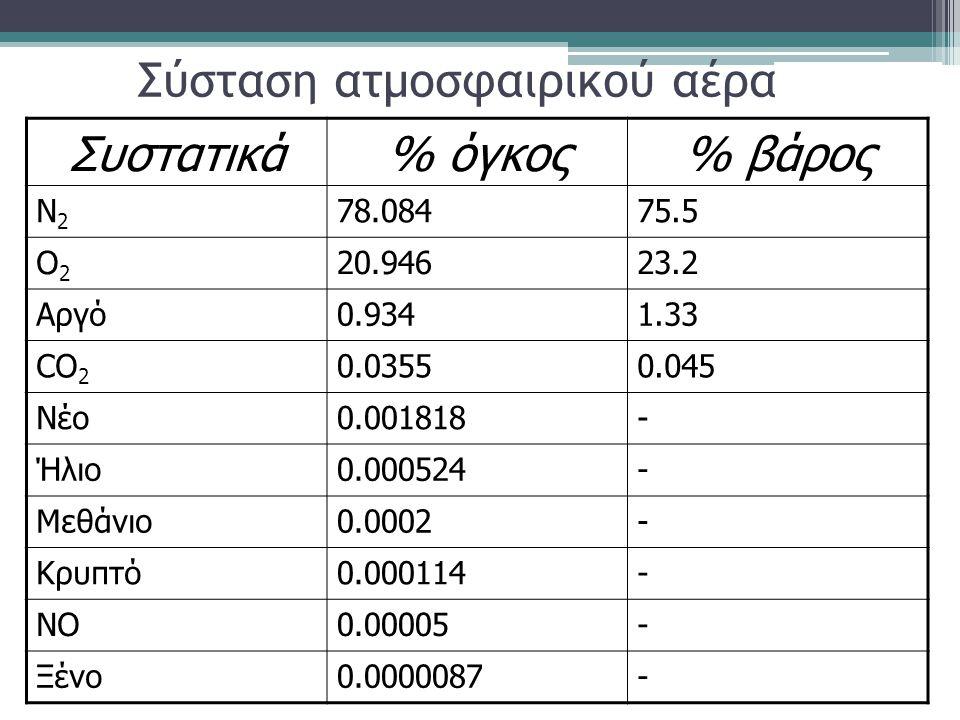 Σύσταση ατμοσφαιρικού αέρα Συστατικά% όγκος% βάρος N2N2 78.08475.5 Ο2Ο2 20.94623.2 Αργό0.9341.33 CO 2 0.03550.045 Νέο0.001818- Ήλιο0.000524- Μεθάνιο0.