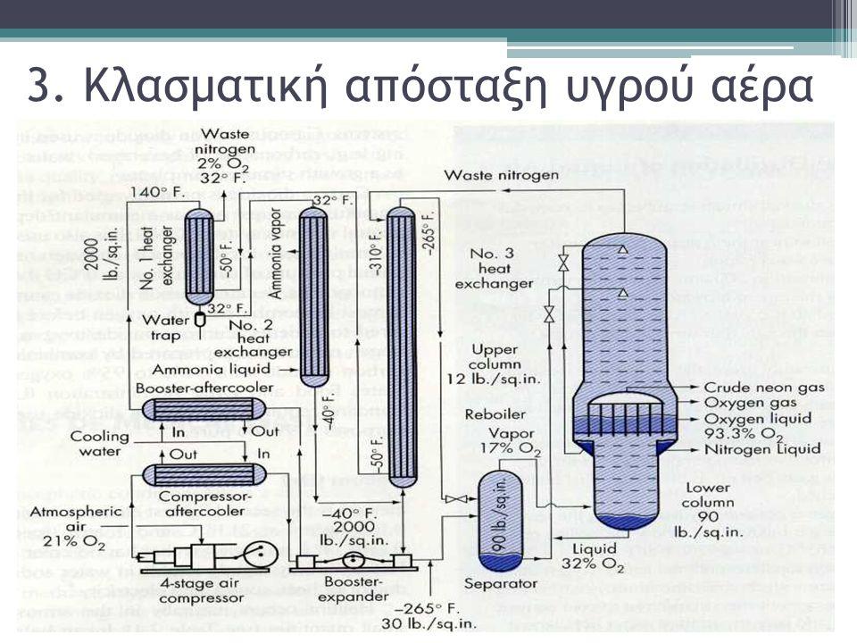 3. Κλασματική απόσταξη υγρού αέρα