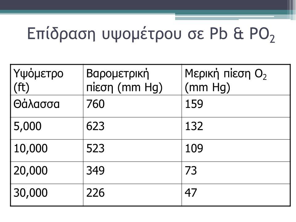 Επίδραση υψομέτρου σε Pb & PO 2 Υψόμετρο (ft) Βαρομετρική πίεση (mm Hg) Μερική πίεση O 2 (mm Hg) Θάλασσα760159 5,000623132 10,000523109 20,00034973 30