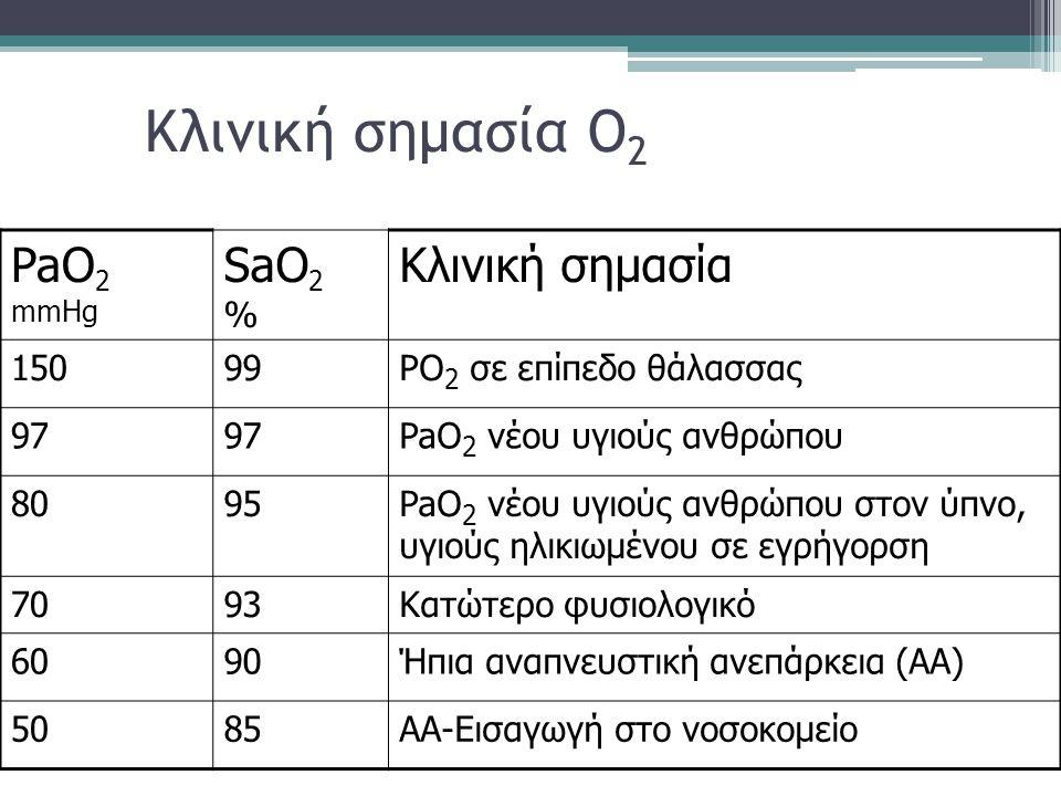 Κλινική σημασία O 2 PaO 2 mmHg SaO 2 % Κλινική σημασία 15099PO 2 σε επίπεδο θάλασσας 97 PaO 2 νέου υγιούς ανθρώπου 8095PaO 2 νέου υγιούς ανθρώπου στον