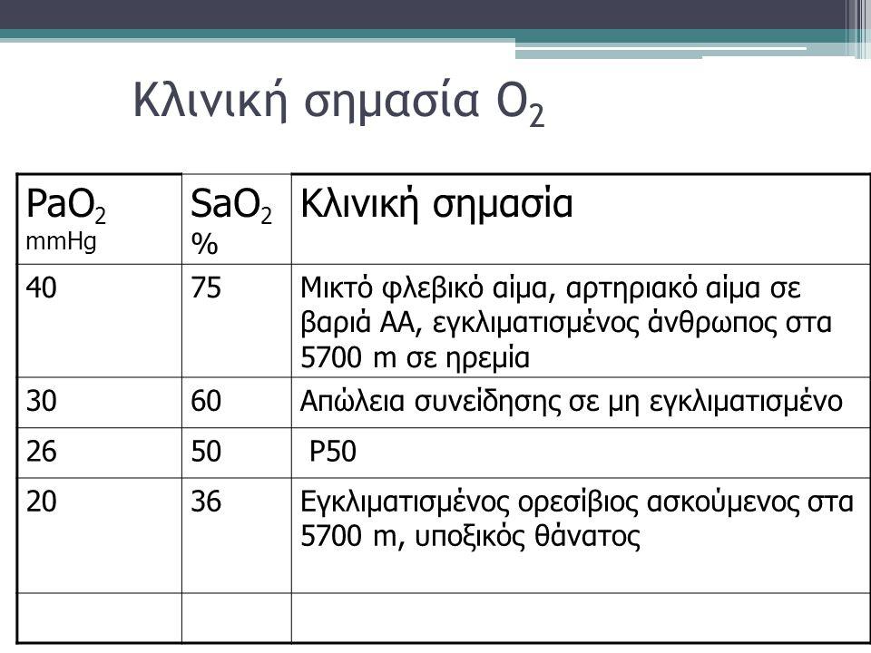 Κλινική σημασία O 2 PaO 2 mmHg SaO 2 % Κλινική σημασία 4075Μικτό φλεβικό αίμα, αρτηριακό αίμα σε βαριά ΑΑ, εγκλιματισμένος άνθρωπος στα 5700 m σε ηρεμ