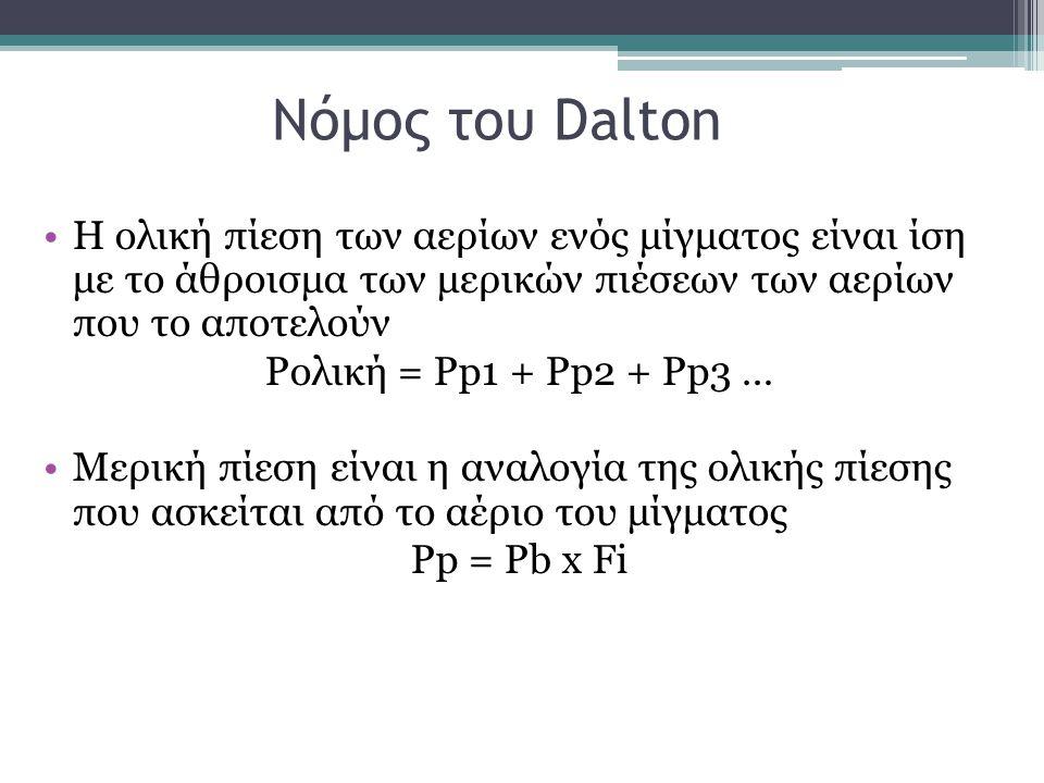 Νόμος του Dalton Η ολική πίεση των αερίων ενός μίγματος είναι ίση με το άθροισμα των μερικών πιέσεων των αερίων που το αποτελούν Pολική = Pp1 + Pp2 +