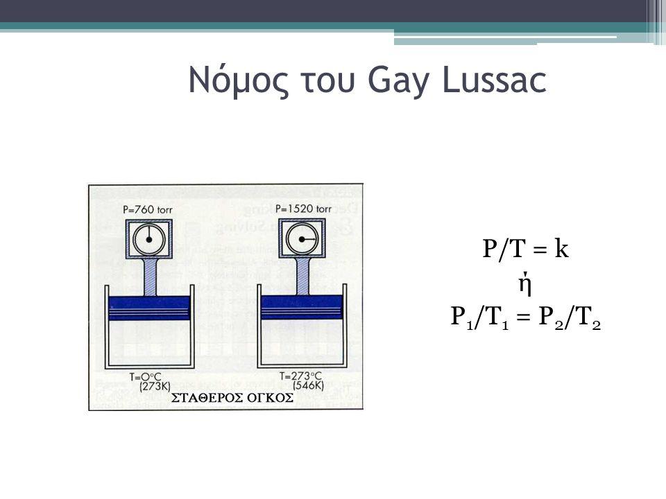 Νόμος του Gay Lussac P/T = k ή P 1 /T 1 = P 2 /T 2