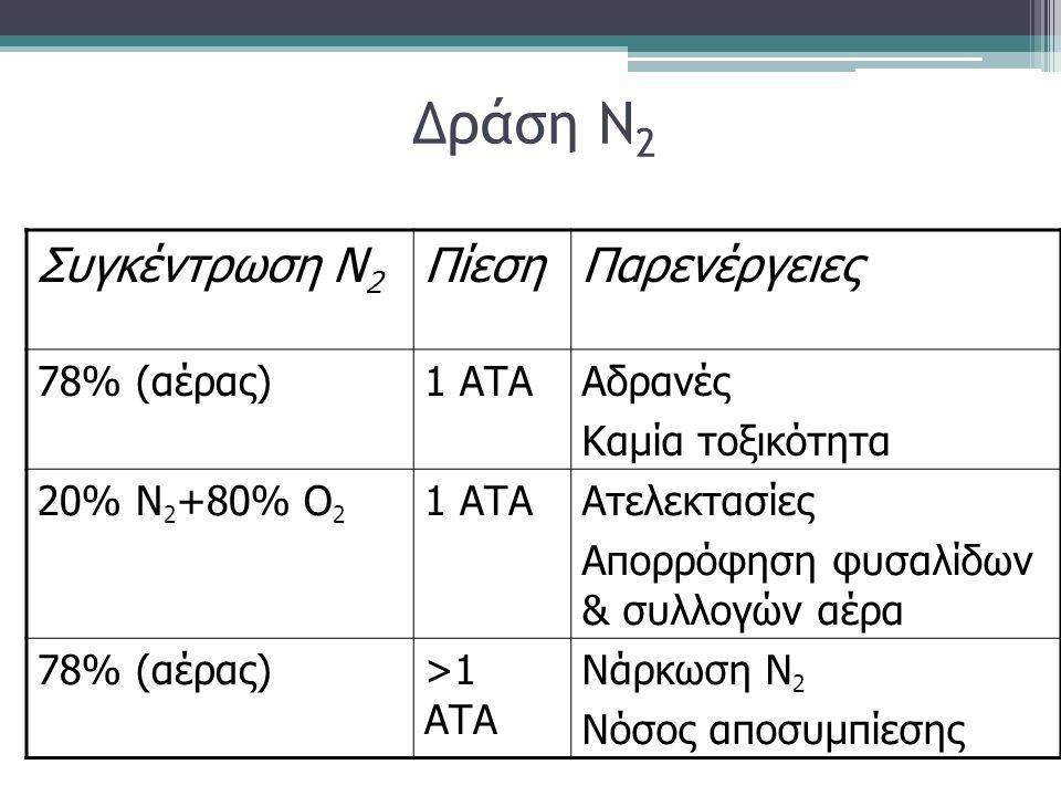 Δράση Ν 2 Συγκέντρωση Ν 2 ΠίεσηΠαρενέργειες 78% (αέρας)1 ΑΤΑΑδρανές Καμία τοξικότητα 20% Ν 2 +80% Ο 2 1 ΑΤΑΑτελεκτασίες Απορρόφηση φυσαλίδων & συλλογώ