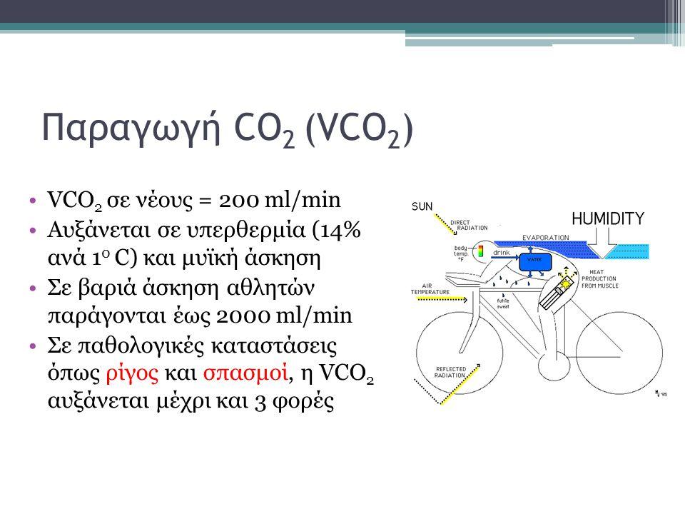 Παραγωγή CO 2 (VCO 2 ) VCO 2 σε νέους = 200 ml/min Αυξάνεται σε υπερθερμία (14% ανά 1 0 C) και μυϊκή άσκηση Σε βαριά άσκηση αθλητών παράγονται έως 200