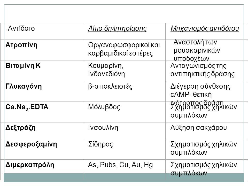 Ορισμένες ουσίες που χρησιμεύουν ως αντίδοτα Αντίδοτο Αίτιο δηλητηρίασηςΜηχανισμός αντιδότου ΑτροπίνηΟργανοφωσφορικοί και καρβαμιδικοί εστέρες Αναστολ