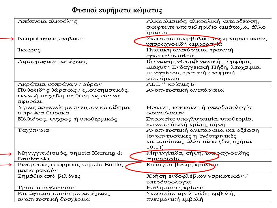 Θεραπεία κώματος Έλεγχος ζωτικών λειτουργιών Συμπληρωματική χορήγηση Ο2, 50 g δεξτρόζης (100 ml διάλυμα D/w 50%) iv Θειαμίνη: 100 mg IV Ναλοξόνη: 0.01-0.2 mg/kg IV επί υποψίας τοξίκωσης με οπιοειδή Φλουμαζενίλη?
