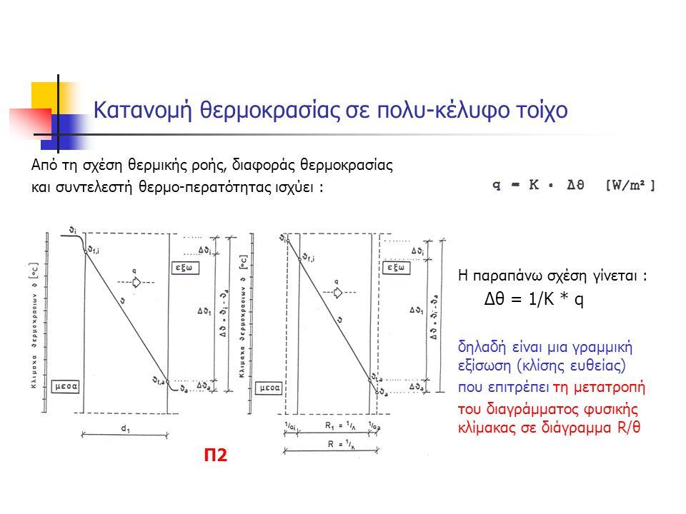 Κατανομή θερμοκρασίας σε πολυ-κέλυφο τοίχο Από τη σχέση θερμικής ροής, διαφοράς θερμοκρασίας και συντελεστή θερμο-περατότητας ισχύει : Η παραπάνω σχέσ