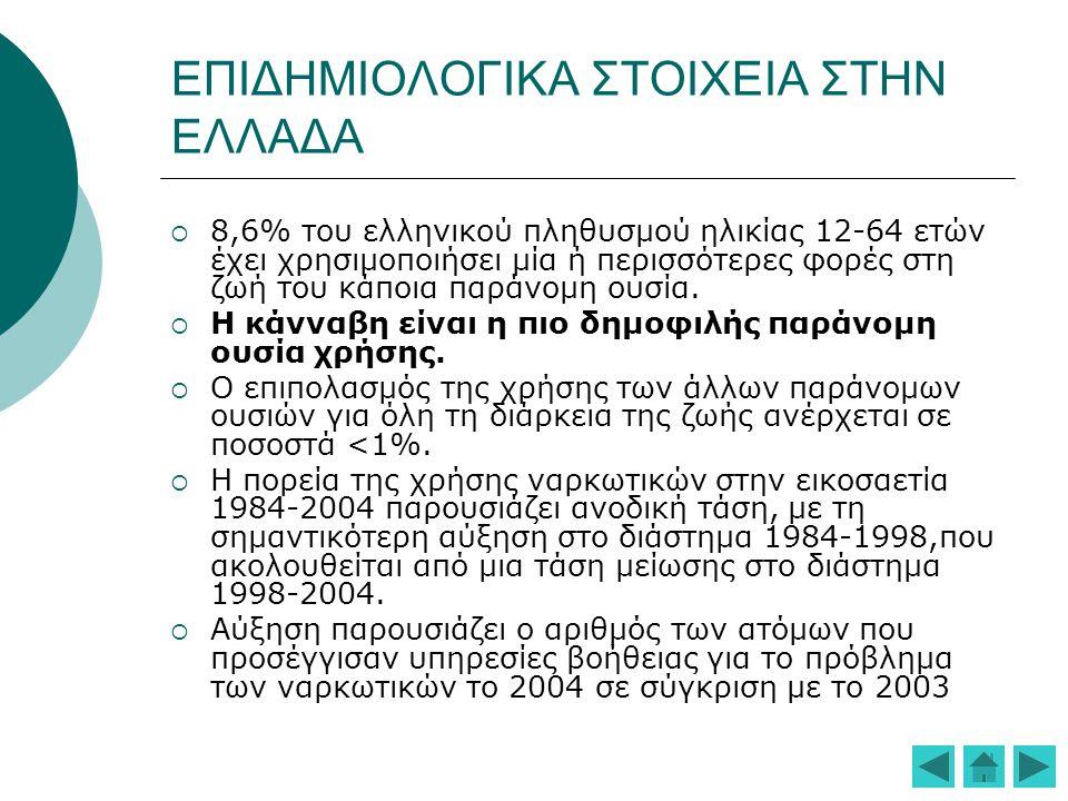 ΕΠΙΔΗΜΙΟΛΟΓΙΚΑ ΣΤΟΙΧΕΙΑ ΣΤΗΝ ΕΛΛΑΔΑ  8,6% του ελληνικού πληθυσμού ηλικίας 12-64 ετών έχει χρησιμοποιήσει μία ή περισσότερες φορές στη ζωή του κάποια παράνομη ουσία.