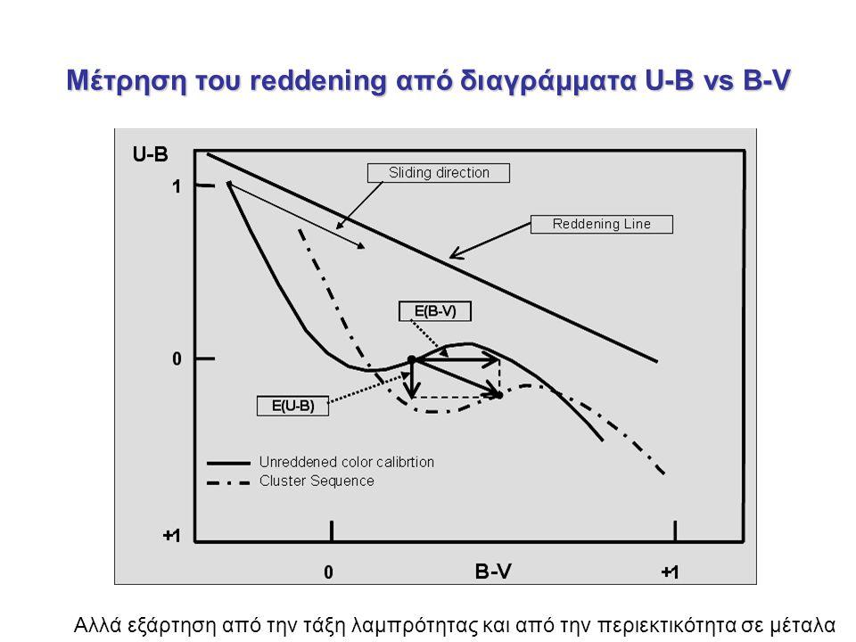 Μέτρηση του reddening από διαγράμματα U-B vs B-V Αλλά εξάρτηση από την τάξη λαμπρότητας και από την περιεκτικότητα σε μέταλα