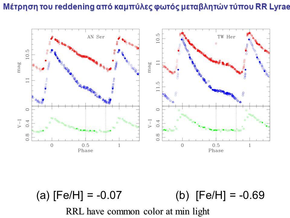 (a) [Fe/H] = -0.07 (b) [Fe/H] = -0.69 RRL have common color at min light Μέτρηση του reddening από καμπύλες φωτός μεταβλητών τύπου RR Lyrae