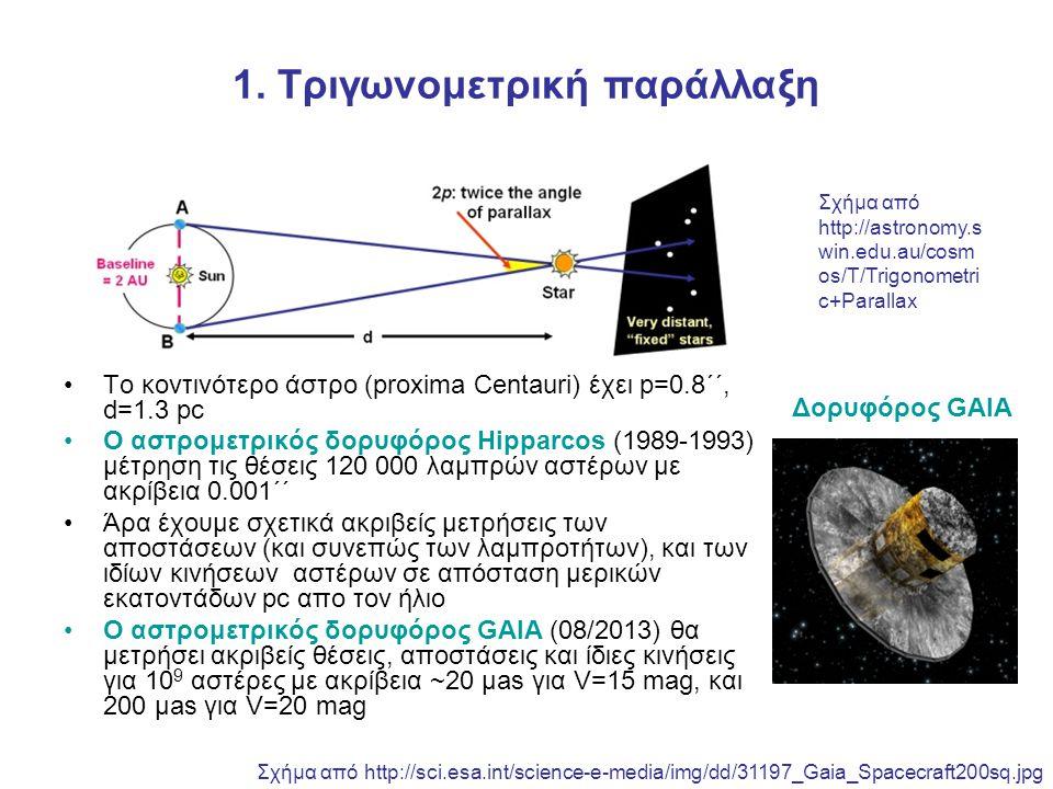 1. Τριγωνομετρική παράλλαξη Το κοντινότερο άστρο (proxima Centauri) έχει p=0.8΄΄, d=1.3 pc O αστρομετρικός δορυφόρος Hipparcos (1989-1993) μέτρηση τις