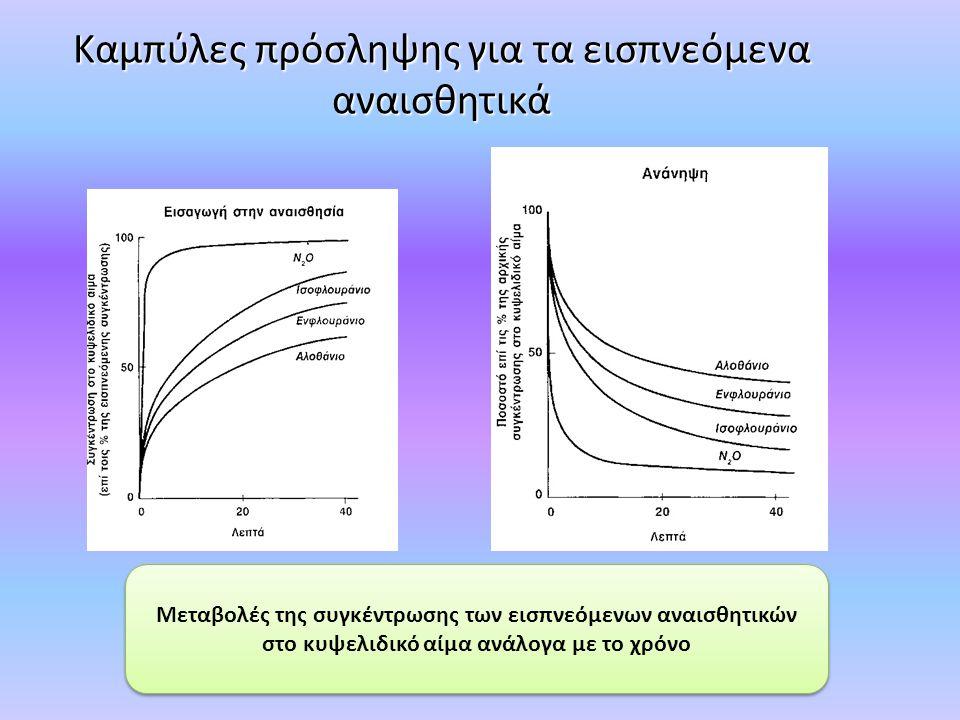 Καμπύλες πρόσληψης για τα εισπνεόμενα αναισθητικά Μεταβολές της συγκέντρωσης των εισπνεόμενων αναισθητικών στο κυψελιδικό αίμα ανάλογα με το χρόνο