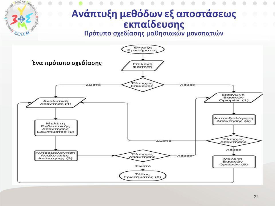 22 Ένα πρότυπο σχεδίασης Ανάπτυξη μεθόδων εξ αποστάσεως εκπαίδευσης Πρότυπο σχεδίασης μαθησιακών μονοπατιών
